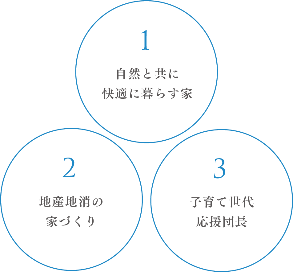3つの取組み